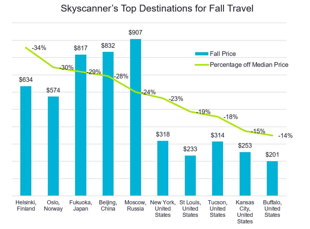 Skyscanner Fall Travel Destinations