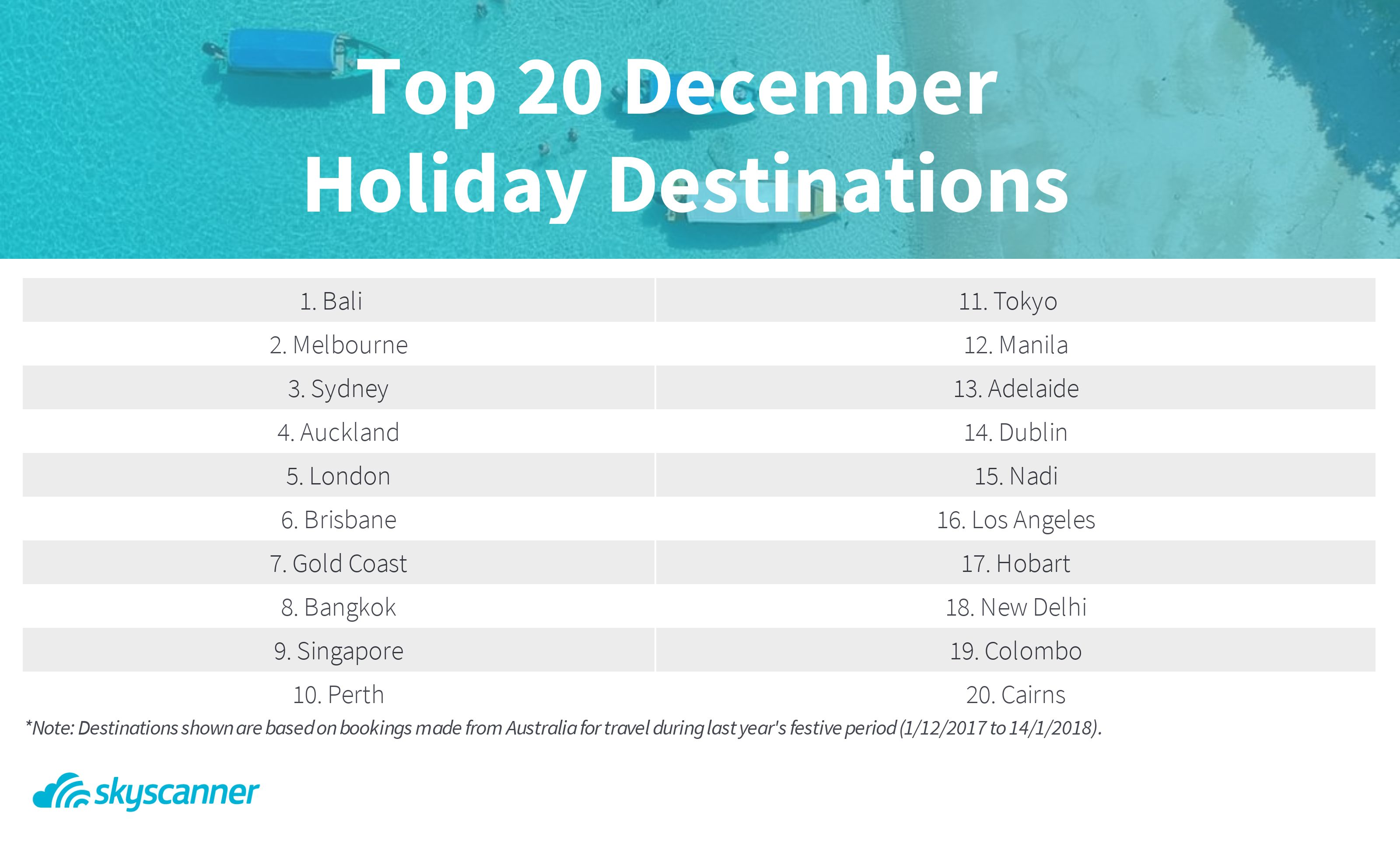 How Early Should You Book Your Christmas Holiday from ...