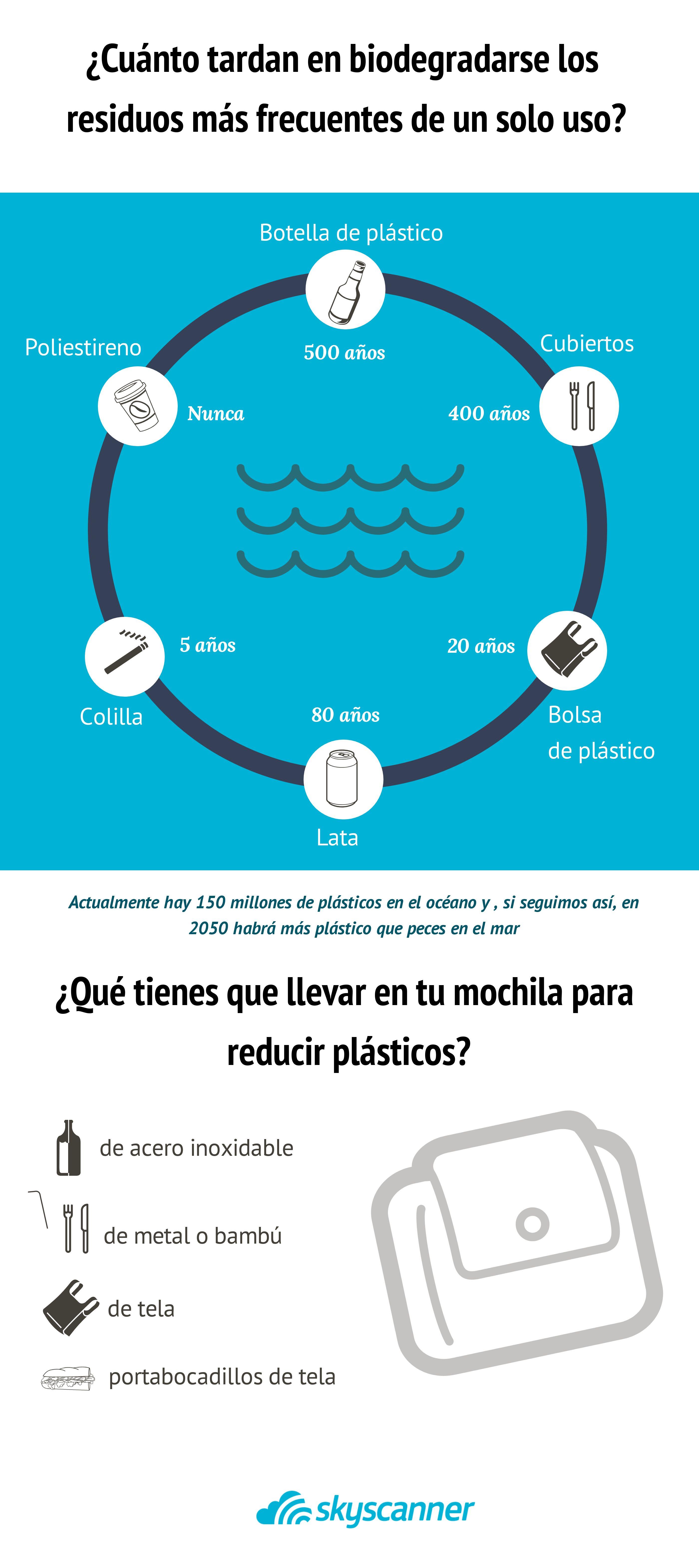 Consejos para reducir el consumo de plástico