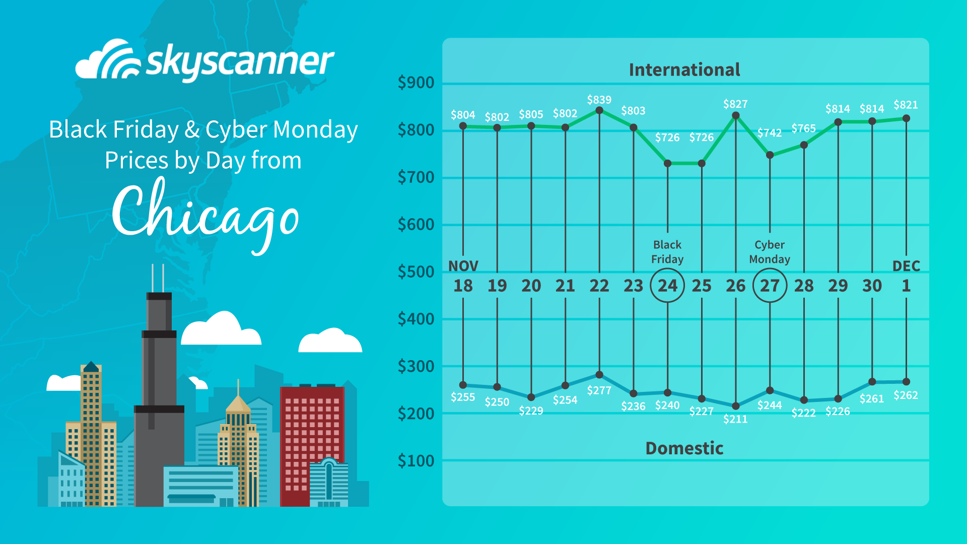 cheapest flights from chicago on black friday and cyber monday graph