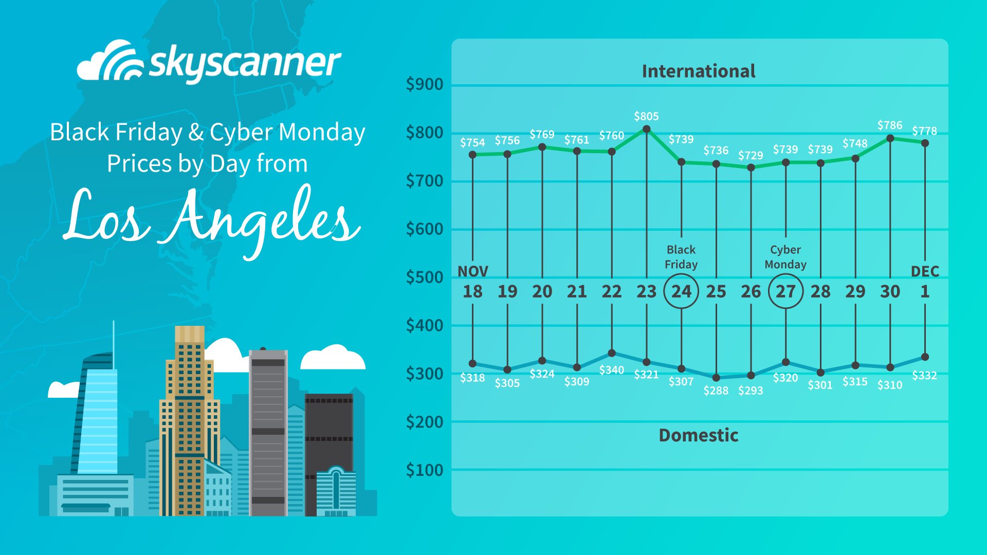 cheapest flights from los angeles during black friday and cyber monday