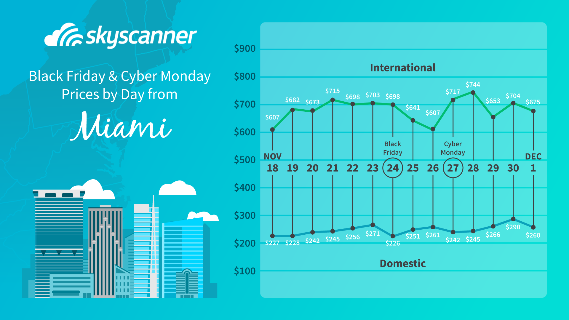 cheapest flights from miami during black friday and cyber monday graph