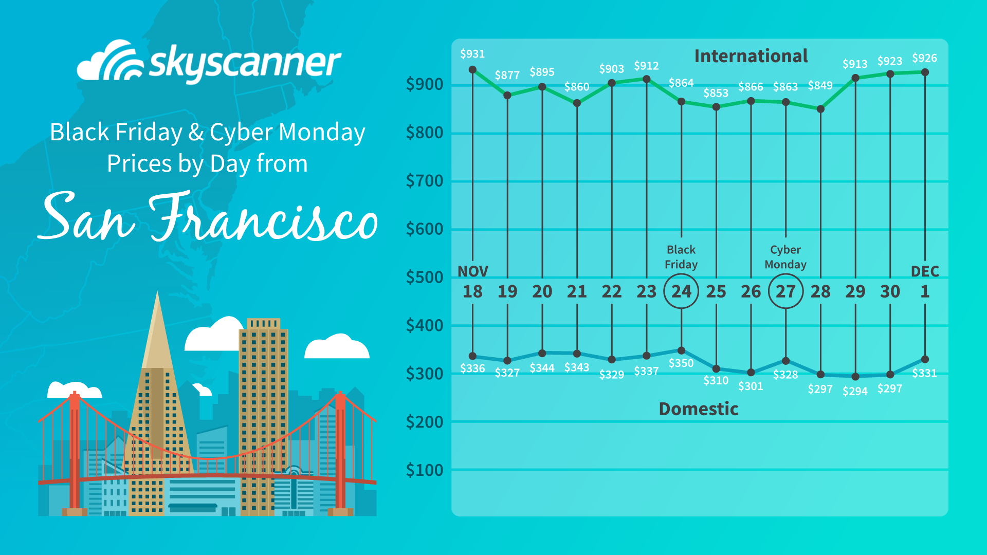 cheapest flights from san francisco during black friday and cyber monday