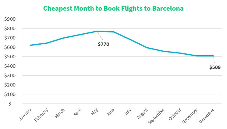 Cheapest Time to Fly to Barcelona in 2019   Skyscanner