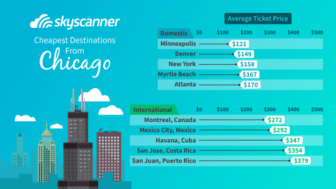 4e76d18b8535 Cheapest destinations from Chicago based on 2018 data