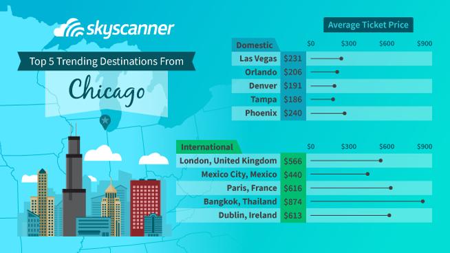 Chicago Flight Trends For 2019 Skyscanner