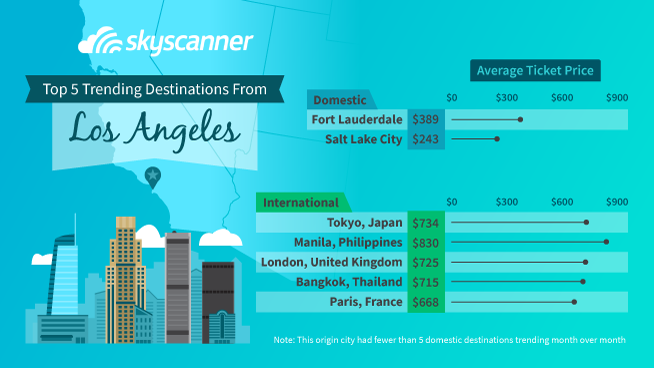 Los Angeles Flight Trends For 2019 Skyscanner