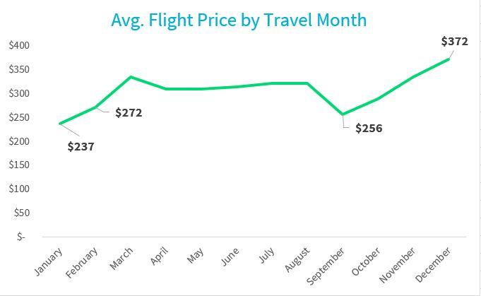 plane flights prices