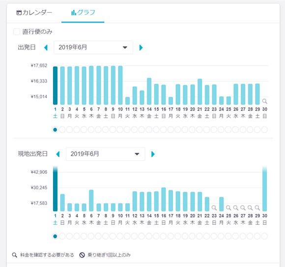スカイスキャナー 画面 「グラフ」で航空券価格の変動を見ることができる