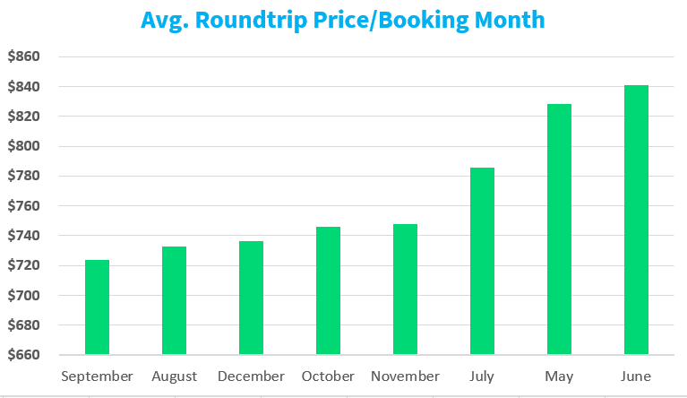 When is the Best Time & Day to Book a Flight in 2019? | Skyscanner