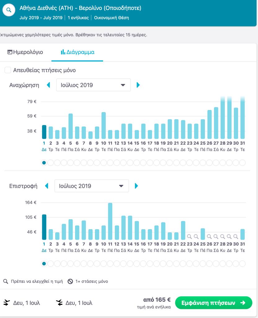Διάγραμμα με σύγκριση τιμών για έναν ολόκληρο μήνα με τη Skyscanner
